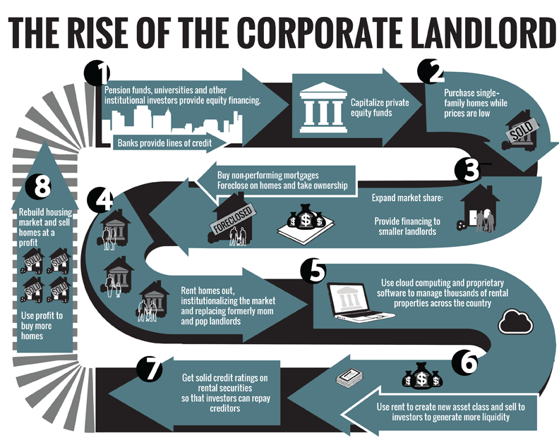 Credit: Rise of the Corporate Landlord. Courtesy of Right to the City.